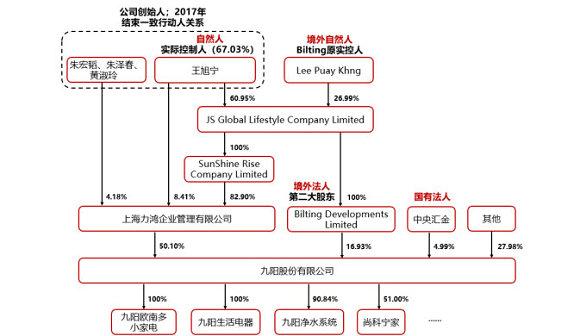 九阳股权结构;资料来源:公司公告、中信证券研究部