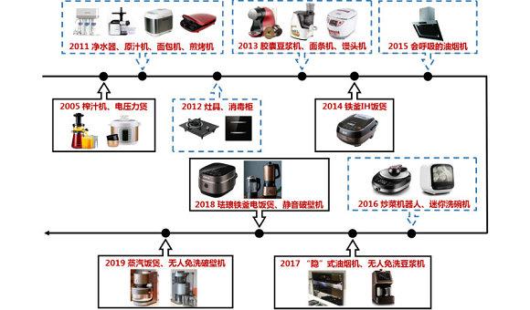 九阳产品演进+品类拓展路线图;资料来源:九阳官网、中信证券研究部
