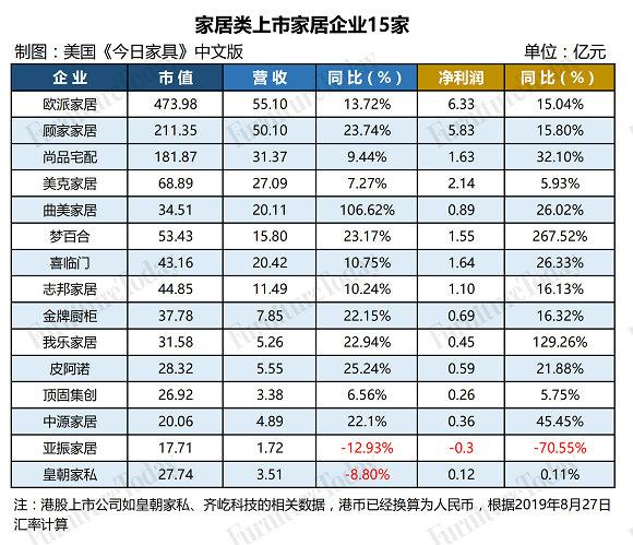 15家上市企业财报表格