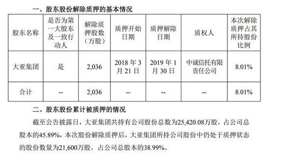 大亚圣象:控股股东解除质押2036万公司股