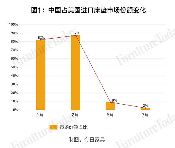 图1 中国床垫进口份额变化