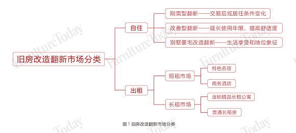 图1 旧房改造翻新市场分类