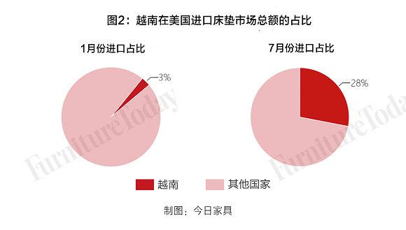 图2 越南床垫进口份额占比图