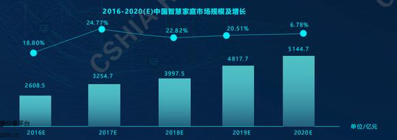 中国智慧家庭市场