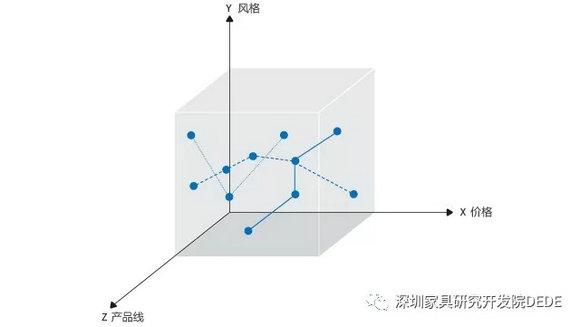 家居企业定位三对坐标.webp