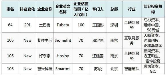 2018胡润大中华区独角兽报告:4家家居企业上榜