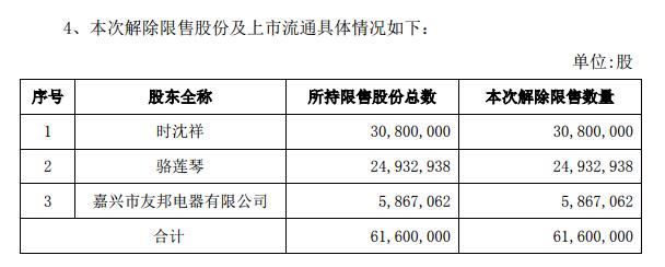 友邦吊顶:逾6000万股首发限售股2月15日上市流通