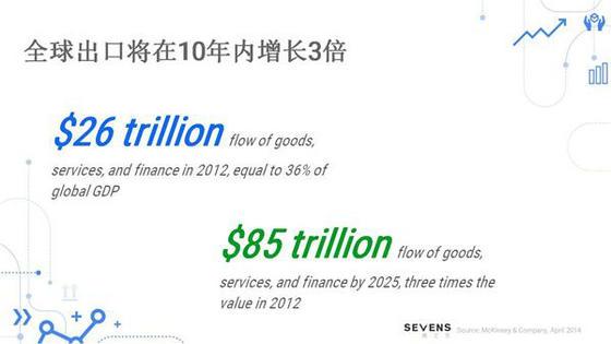 全球出口增长_副本