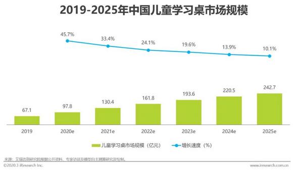2019-2025年儿童桌椅市场