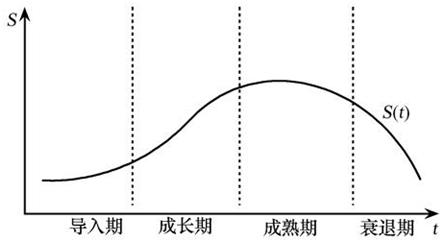行业生命周期模型