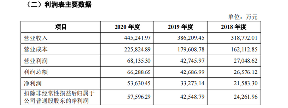 利润表主要数据_1