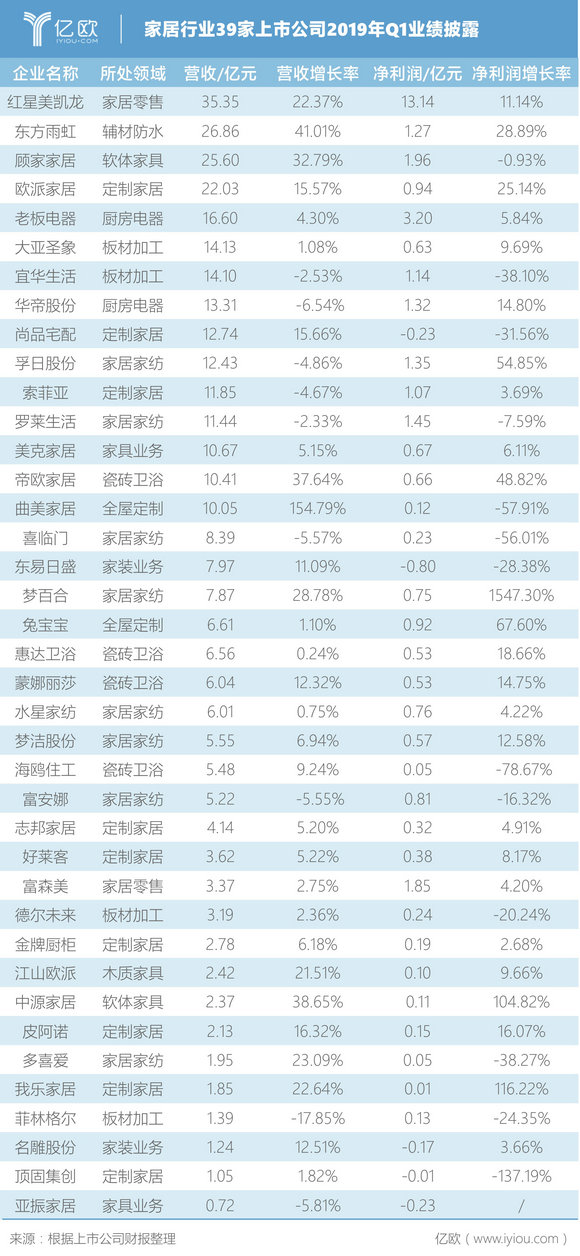 图一:家居行业39家上市公司2019年Q1业绩披露