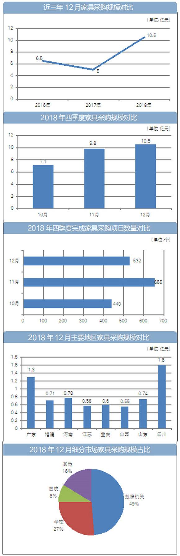 近三年12月家具采购规模对比