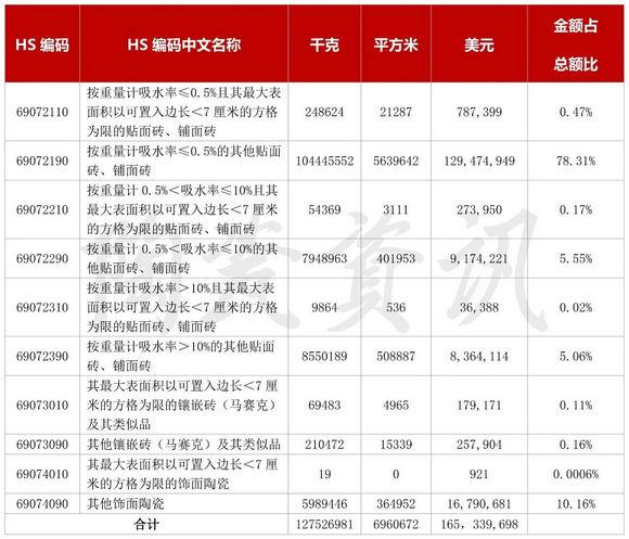2019年我国陶瓷砖进口分类统计数据