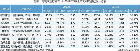 定制家居行业2017-2018年9家上市公司年报数据一览表