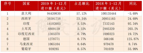进口意大利瓷砖下降5.69%