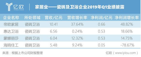 图六:瓷砖及卫浴企业2019年Q1业绩披露