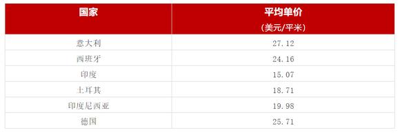 2019年我过陶瓷砖主要进口国家平均单价