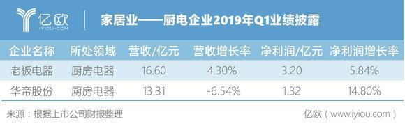 图四:厨电企业2019年Q1业绩披露