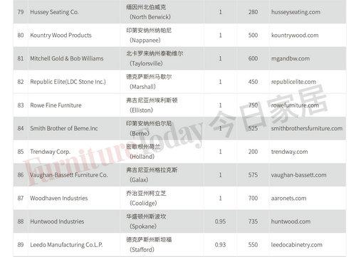 FDMC2021北美泛家居制造企业榜单
