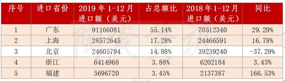 2019年我国陶瓷砖进口前5位省(市)统计
