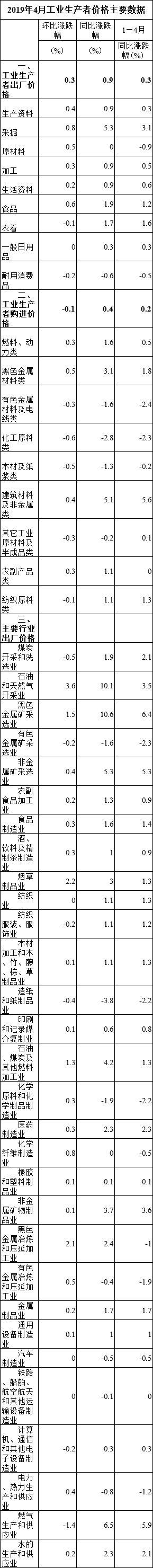 2019年4月工业生产者价格主要数据