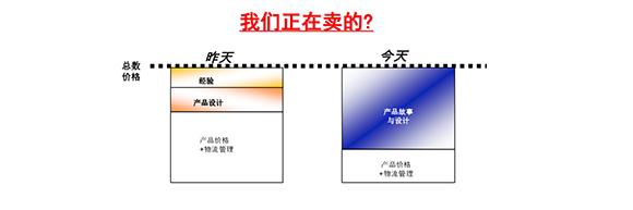 2-彭亮-中国家居美学生活时代的新趋势_45