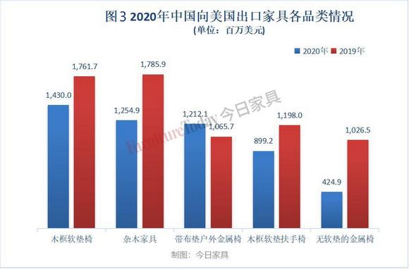 2020年中国向美国出口家具各品类情况