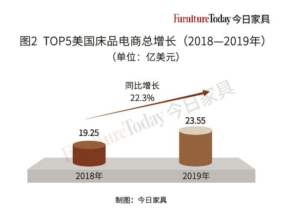 床品电商TOP15榜单