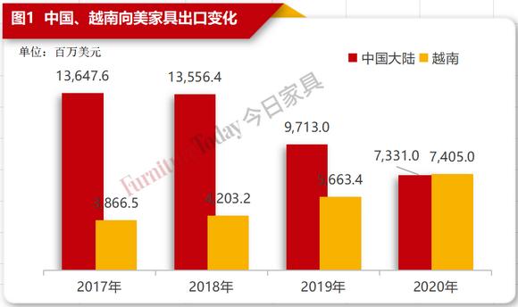 中国、越南向美家具出口变化