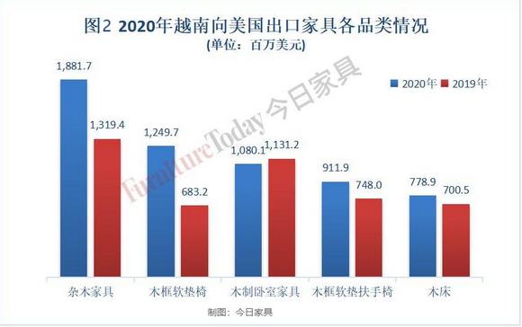 2020年越南向美国出口家具各品类情况