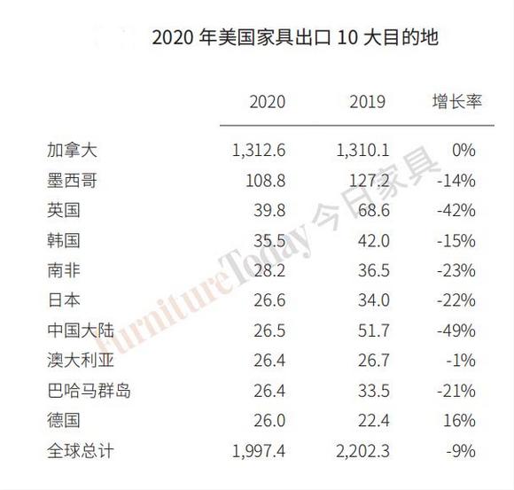 2020年美国家具出口10大目的地