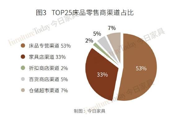 美国TOP25床品零售商榜单出炉,百货渠道最高跌幅达46.7%!