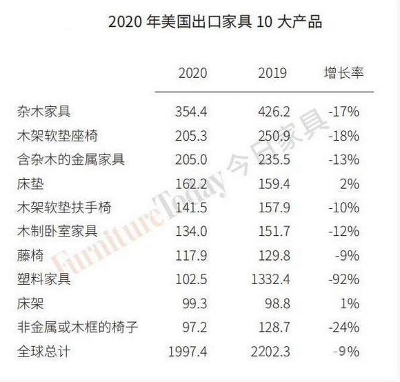 2020年美国出口家具10大产品