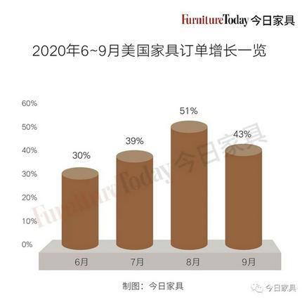 业务量激增,积压订单涨幅达123%,美国家具业遇上新麻烦!