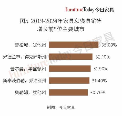家具销售增长前五城市