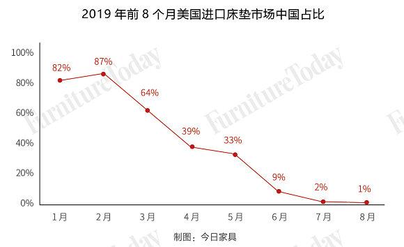 2019年前8个月美国进口床垫市场中国占比