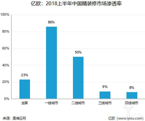 2018上半年中国精装修市场渗透率