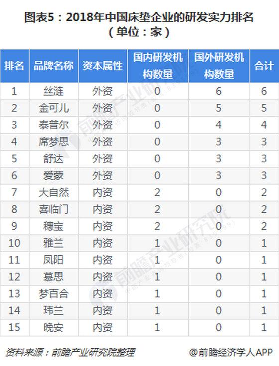 图表5 2018年中国床垫企业的研发实力排名_副本