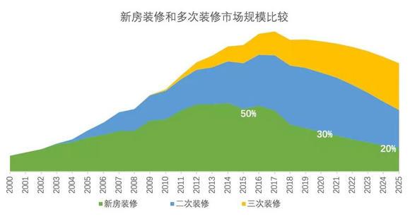 新房装修和多次装修市场规模比较