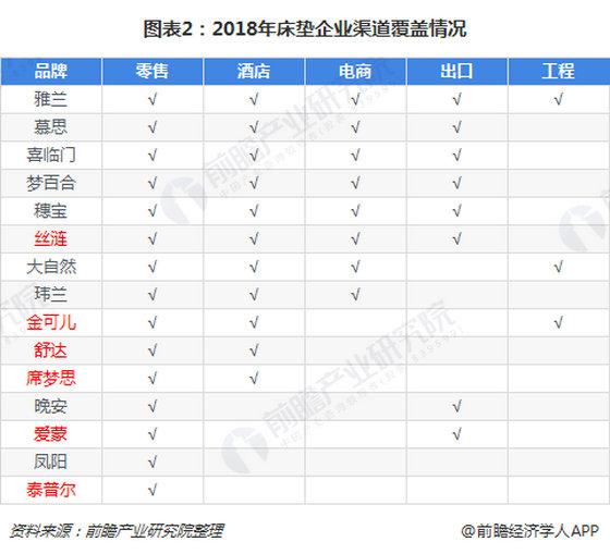 图表2 2018床垫企业渠道覆盖情况_副本