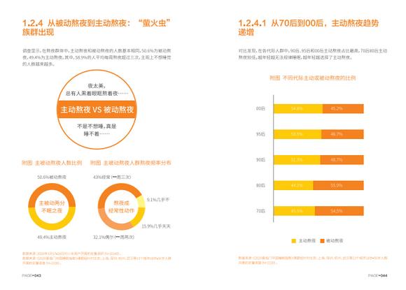 《2020喜临门中国睡眠指数报告》