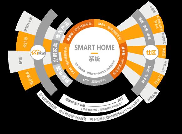AI家居商业模式