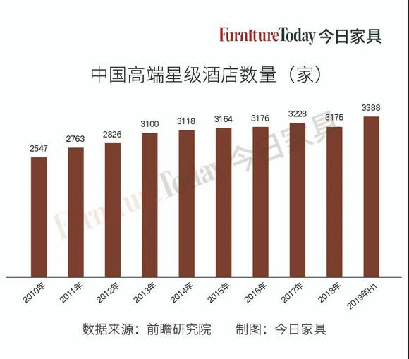 中国高端星级酒店数量