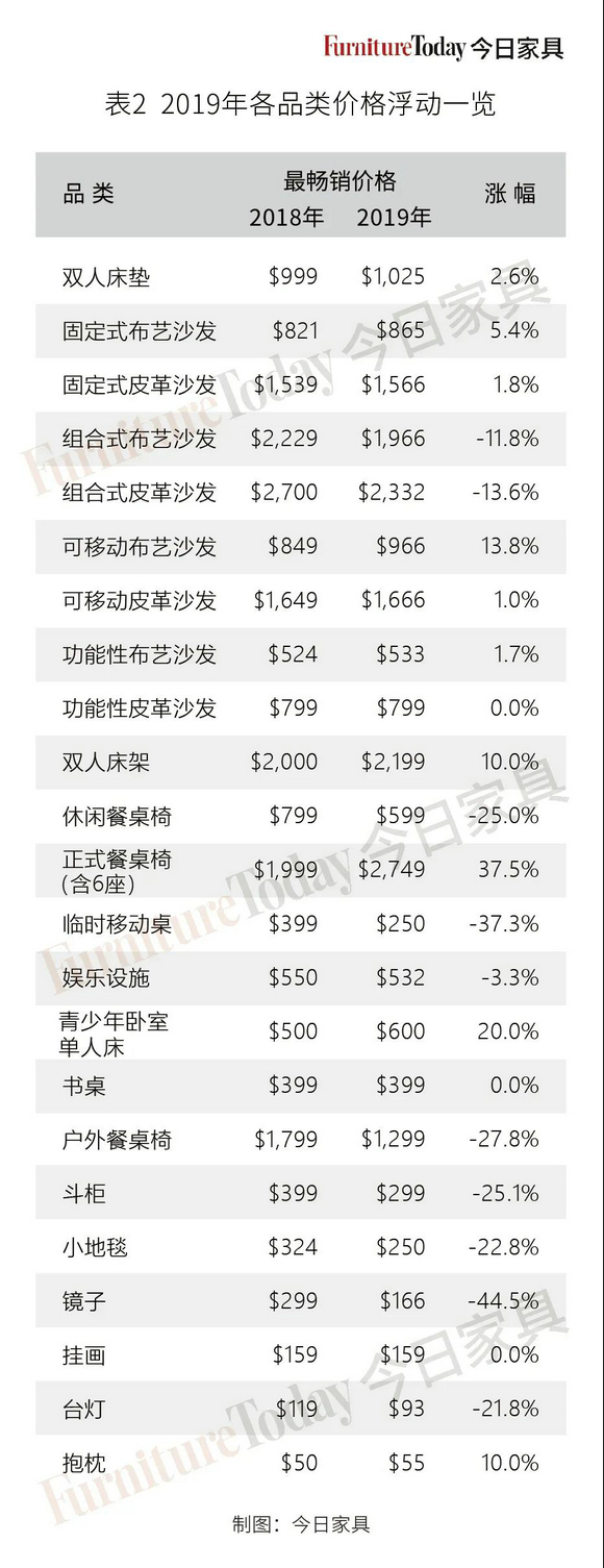 2019全美家具零售分析:最强品类花落寝具,装饰品价格大幅下跌!