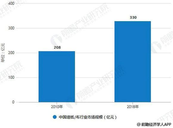 2010-2018年中国墙纸(布)行业市场规模统计情况