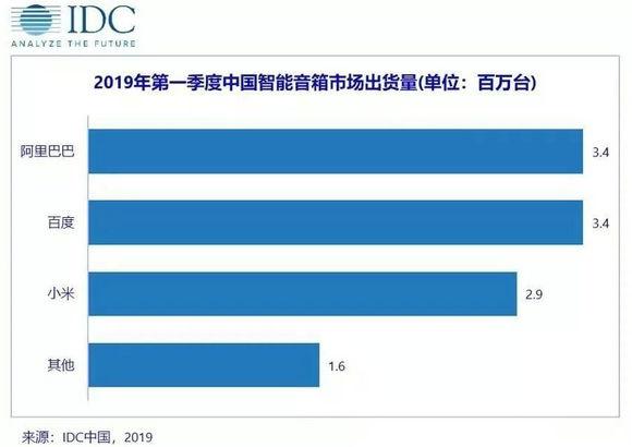 2019第一季度中国智能音箱市场出货量
