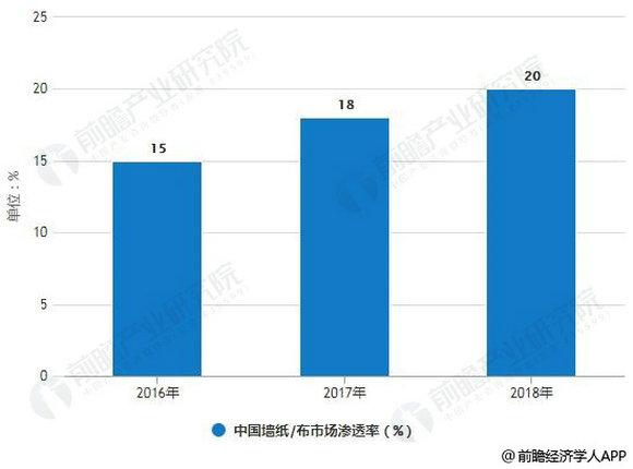 2016-2018年中国墙纸(布)市场渗透率统计情况