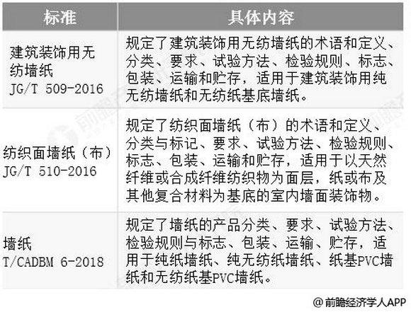 中国墙纸行业标准体系统计情况