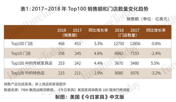 表1 2017-2018年top100销售额和门店数量变化趋势